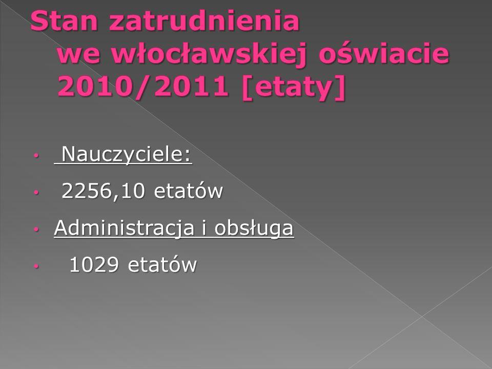 Stan zatrudnienia we włocławskiej oświacie 2010/2011 [etaty]